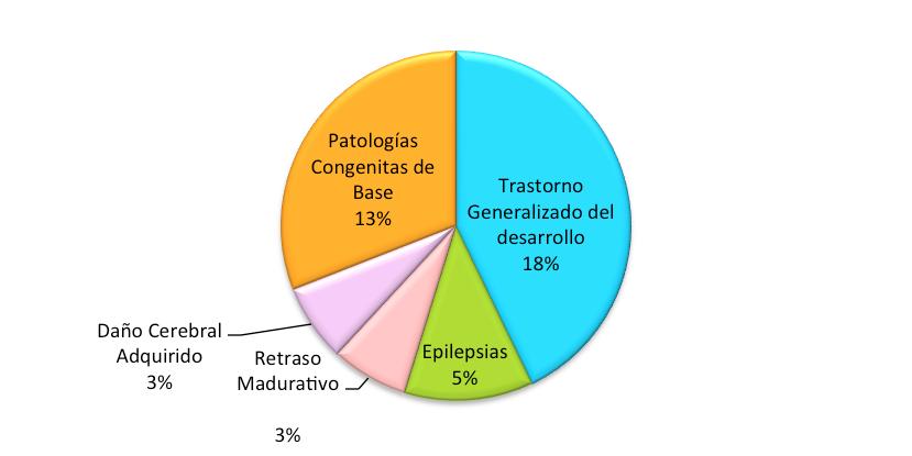 patologias-de-neurodesarrollo